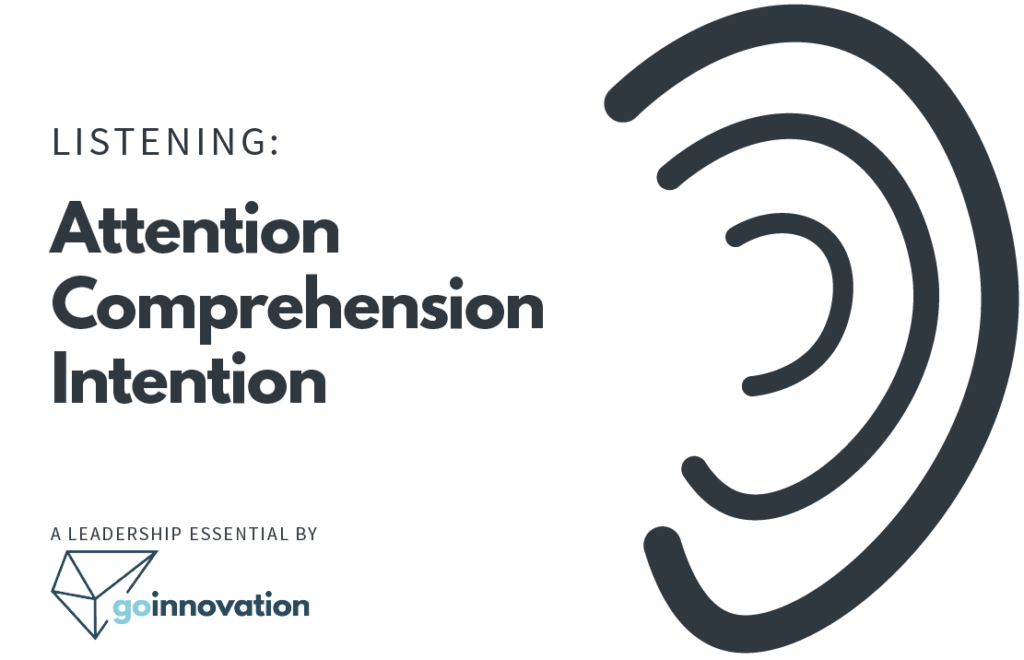 This graphic shows a Leadership Essential for the concept of Listening. The main image is an abstract three lines suggestively in the shape of the human outer, middle, and inner ear, which communicates the three parts of listening: attention, comprehension, and intention. Credit is given to GoInnovation using their logo at the bottom.